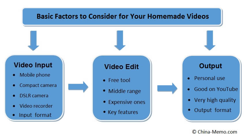Factors to Consider for Video Editing Software