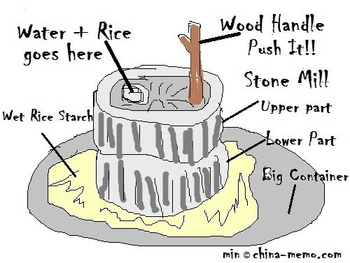 An illustration for old style Chinese stone mill to make the glutinous rice flour  at home.